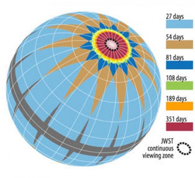 부문 간 겹침을 고려한 천체 영역에 대한 TESS의 관측 기간. 검은색 점선의 원은 JWST가 언제든지 관찰할 수 있는 지역입니다.- NASA 제공