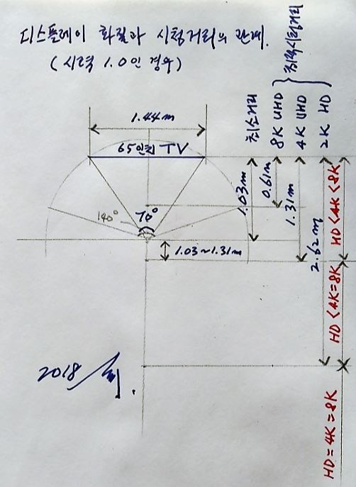 시력 1.0인 사람이 65인치 TV(폭 1.44m)를 볼 때 디스플레이 화질과 시청거리의 관계를 보여주는 그림이다. 어디를 주목해도 시야에서 벗어나는 화면이 없는 각도인 70도일 때의 거리가 TV 시청의 최소거리로 1.03m다. 화질에 따라 최대의 효과를 볼 수 있는 최적시청거리는 8K가 0.61m, 4K가 1.31m, HD가 2.62m다. 즉 1.31m 이내에서 볼 때만 8K가 차별화되고 2.62m 이상 떨어져서 보면 세 가지의 해상도를 구분할 수 없다. 강석기 제공