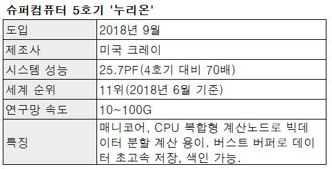 자료: 한국과학기술정보연구원