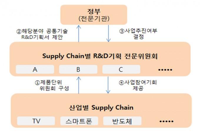 가치사슬 기반 R&D기획 추진방향. 한국산업기술진흥협회 제공