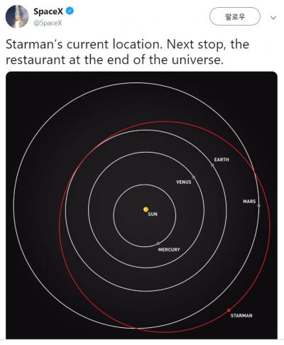 스페이스X가 공개한 스타맨의 궤도상 현위치. - 스페이스X 트위터