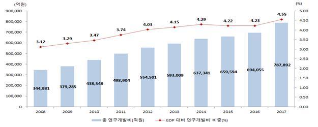 주요국 총 연구개발비 및 GDP 대비 연구개발비 비중을 비교했다. - 사진제공 과학기술정보통신부