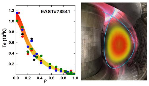 중국이 '실험용고성능초전도토카막(EAST)'을 이용해 플라스마 온도를 1억 도까지 높이는 데 성공했다. 다만 핵융합 반응을 하는 이온이 아닌 전자의 온도를 높인 결과다. - 자료: 중국과학원