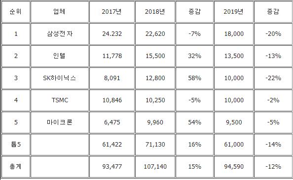 글로벌 반도체 시설투자 1천억弗 돌파…삼성 21% 비중 '넘사벽'