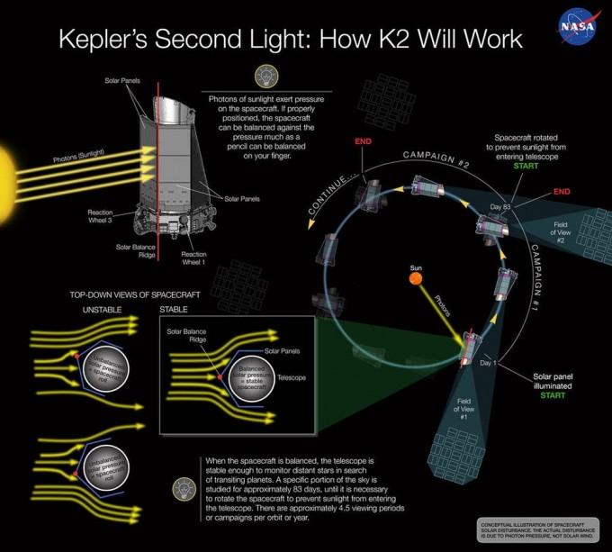 NASA 과학자들은 케플러를 안정시키기 위해 태양 압력을 사용하는 방법을 개발했습니다.- NASA 제공