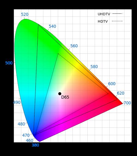 색공간에서 채도를 나타내는 그래프다. 왼쪽 아래에서 오른쪽 끝까지 시계방향으로 돌아간 곡선이 단일 파장의 채도로 해당 색에서 가장 높다. RGB 세 광원을 섞으면 채도가 떨어지는데 0이 되는 경우가 백색광이다(D65). UHD 영상은 HD 영상에 비해 색공간이 넓어 채도가 높은 색을 좀 더 가깝게 재현할 수 있다. 위키피디아 제공