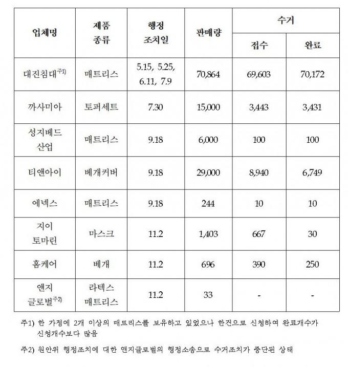 12월 5일 현재 결함제품 수거현황. 자료: 원자력안전위원회