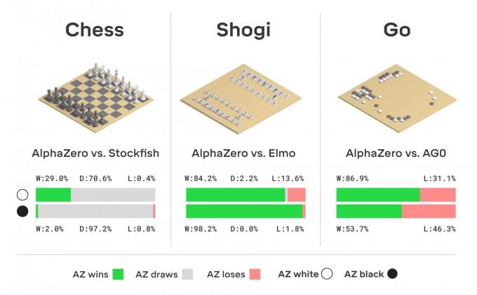체스와 장기(일본장기 쇼기), 바둑에 대해 알파제로가 기존 AI와 대결한 결과. 단 몇 시간 학습으로 규칙을 파악한 것은 물론, 기존 AI 챔피언까지 압도해 버렸다. -사진 제공 사이언스