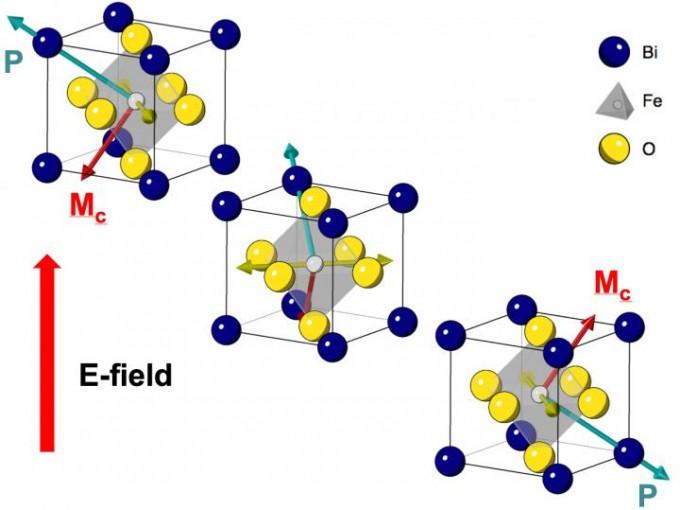 인텔 연구진은 기존 반도체보다 효율이 100배 높은 새로운 반도체 기술을 개발했다는 연구결과를 이달 3일 국제학술지 '네이처'에 발표했다. 연구진이 개발한 새로운 반도체는 비스무트 산화철(BiFeO3)에 전기장을 가하면 가운데 있는 철 원자(회색)의 위상이 변해 정보를 저장할 수 있는 구조다. -버클리 캘리포니아대 제공