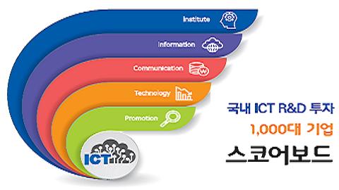 한국 ICT R&D 투자 6년째 세계 4위 유지
