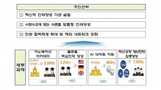 SW교육기관·AI대학원 열어 5년내 인재 1만명 키운다