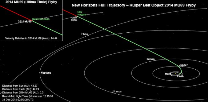 2006년 발사된 뉴호라이즌스호가 이동한 궤적으로, 2015년 7월 처음으로 명왕성을 탐사했다. 오는 1월 1일 (한국시간 2시 33분경) 태양계 최외곽에 위치한 카이퍼벨트 내 소행성 울티마 툴레에서 약 3500 떨어진 지점을 지나갈 예정이다.-미국항공우주국 제공