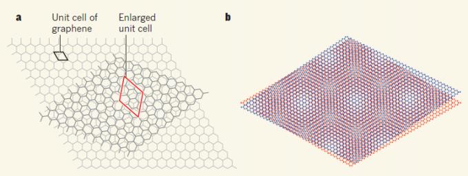 그래핀 두 겹을 1.1도 기울여 쌓으면 초전도체의 특성을 갖게 된다-Massachusetts Institute of Technology 제공