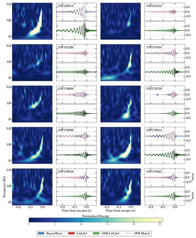 이번에 라이고 국제협력단 등이 지금까지 발견한 중력파 신호 11개를 정리한 자료. 앞으로 매년 최소 10여 개에서 많으면 수십 개의 중력파가 관측돼 ′다중신호 천문학′이 본격적으로 꽃필 전망이다. -사진제공 한국중력파연구협력단/LIGO