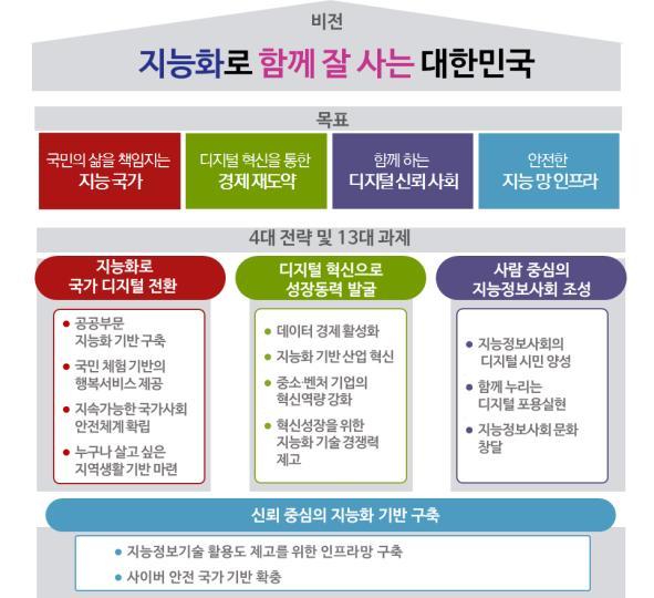제6차 국가정보화 기본계획의 주요 내용. - 사진 제공 과학기술정보통신부