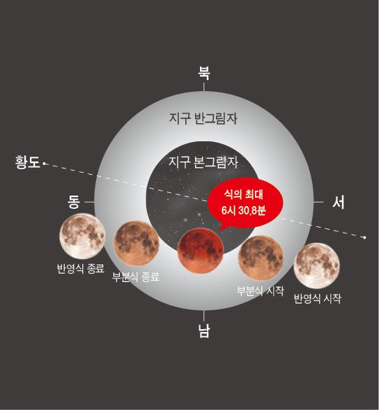 2019년 7월 17일 새벽 잠시 관찰할 수 있는 부분월식. -사진 제공 한국천문연구원