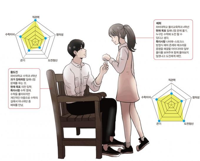 하비영 작가가 밝힌 주인공의 수학 능력. 만화 하비영