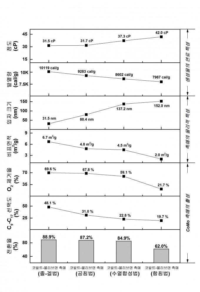 졸-겔법(맨왼쪽)으로 제조한 코발트-몰리브덴 촉매가 올레익산을 가장 잘 전환했다. 산소 제거율도 높았다. 비표면적이 높고 코발트-몰리브데이트 입자가 가장 작은 게 원인으로 꼽힌다. 생성물도 발열량은 가장 높고 점도는 가장 낮아 기존 경유와 비슷했다. -사진 제공 한국연구재단