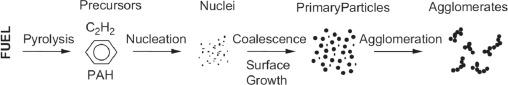 연료의 불완전 연소 과정에 나오는 작은 유기분자(precursors)가 반응해 검댕 씨앗(nuclei)을 형성하고 이게 커져 검댕 나노입자(primary particles)가 되고 이게 모여 미세먼지(agglomerates)가 된다. 최근까지 작은 유기분자가 검댕 씨앗을 형성하는 과정(nucleation)은 미스터리였다. '재생가능 및 지속가능 에너지 리뷰' 제공