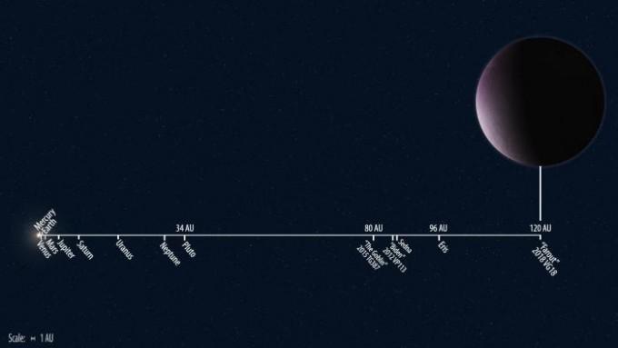 2018 VG18의 위치를 다른 태양계 개체와 비교했다.-Roberto Molar Candanosa 제공