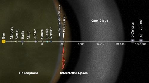 태양계의 모식도를 나타낸 것으로, NASA 제공