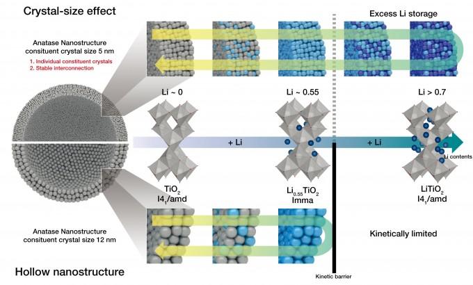 이산화티타늄 나노 구조체의 리튬이온 저장 메커니즘. - 자료: 기초과학연구원(IBS)