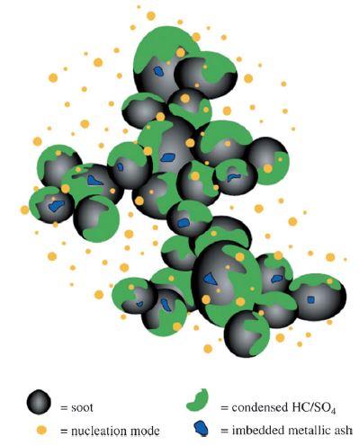 디젤차에서 나오는 미세먼지를 도식화한 그림이다. 검댕 나노입자(검은색) 표면에 탄화수소/황산화물(녹색), 금속 입자(파란색)가 달라붙어 있다. '앙게반테 케미' 제공