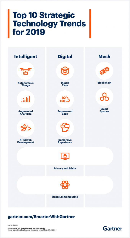 지난 10월 15일 미국 컨설팅 회사인 가트너는 2019년을 이끌어갈 전략기술 트렌드 10가지를 발표했다. 이 자료는 기업 혁신 전략을 세우고 미래의 디지털 비지니스 트렌드를 살펴보는데 유용해 많은 기업에서 사용되고 있다. -가트너 제공
