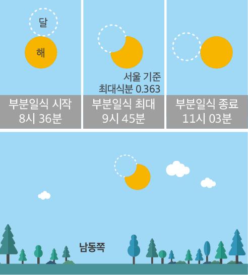2019년 1월 6일 한국 전역에서 관측 가능한 부분일식. -사진 제공 한국천문연구원