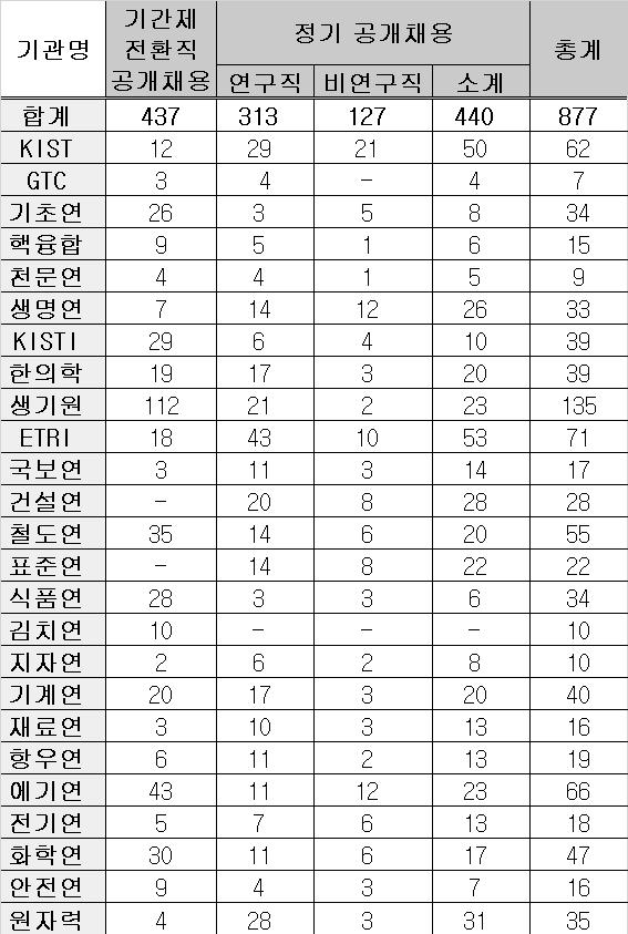 자료: 국가과학기술연구회