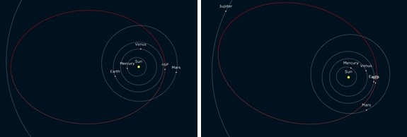 비르타넨 혜성은 목성 안쪽을 궤도로 하여 태양을 공전한다. 하지만 이번에는 혜성과 지구가 궤도의 같은 쪽에 있어 최근접(오른쪽)하게 된다.astro.vanbutenen.nl 제공