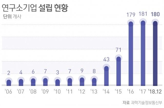 자료: 과학기술정보통신부·동아일보DB