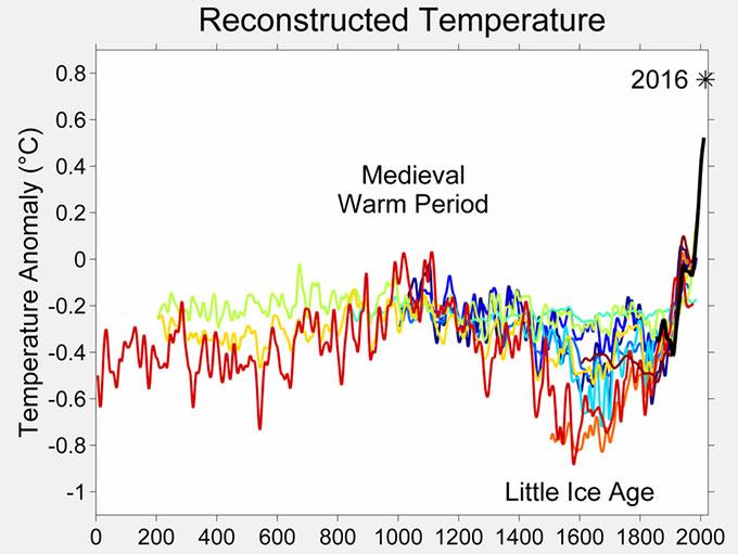중세 온난기와 소빙기. 플라이스토세의 빙하기에 비하면 아주 미미한(?) 수준의 기온 변화였지만, 인류 문명에 엄청난 영향을 미친 것으로 평가된다. Wikimedia
