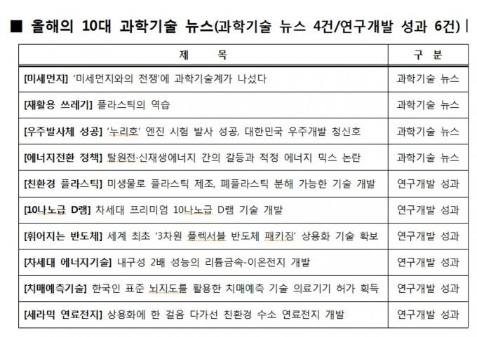 올해의 10대 과학기술 뉴스. -사진 제공 한국과학기술단체총연합회
