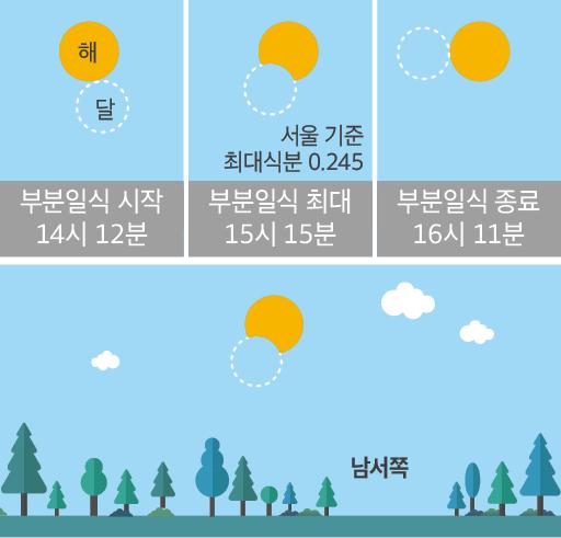 2019년 마지막 주요 천문 이벤트인 12월 26일 부분일식. -사진 제공 한국천문연구원