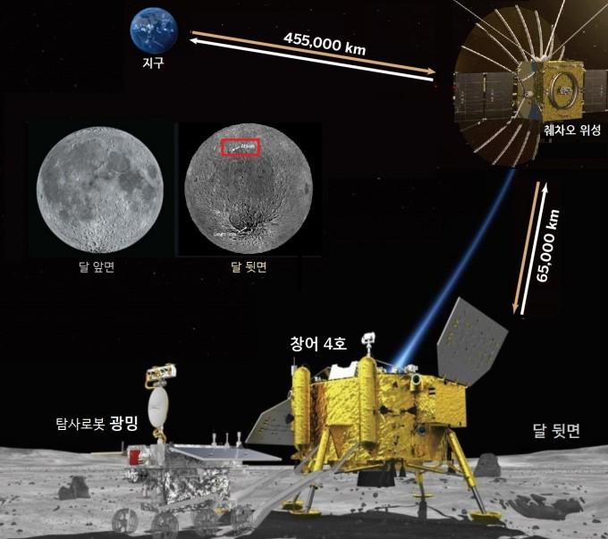 이달 8일 발사 예정인 중국의 달 탐사선 '창어 4호'가 사상 최초로 달 뒷면에 착륙을 시도한다. 계획대로 발사되면 이달 말 창어 4호는 남극 아이트켄 분지(빨간색 박스)에 착륙할 예정이다. 통신중계위성 '췌차오'는 올해 6월 발사됐다. 창어 4호는 탐사로봇 '광밍' 등을 이용해 달 뒷면에서 달 토양에 식물을 심는 온실 실험과 심(深)우주에서 오는 라디오파 관측을 수행할 예정이다. - 자료: 중국국가항천국·중국과학원·미국항공우주국