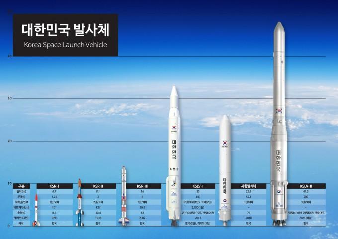 한국이 개발했거나 개발중인 발사체. 이제까지 한국 우주개발은 정부와 정부출연연구기관이 주관해 이뤄졌다. 정부는 앞으로 이런 구도를 민간 주도로 바꿀 계획을 밝혔다.- 사진 제공 한국항공우주연구원