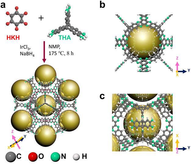 두 분자로 3D 콘을 합성하는 과정(a)과 이렇게 형성된 분자가 이리듐 원자(금색)를 포획한 모습(b,c). -사진 제공 UNIST
