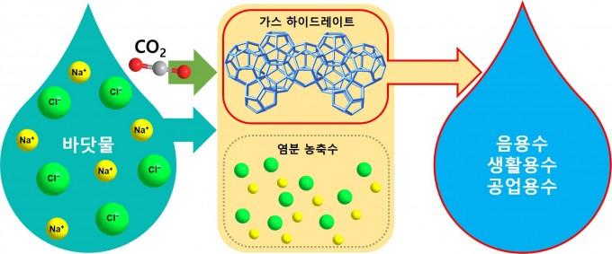 광주과학기술원(GIST) 연구진이 개발한 친환경 해수담수화 시스템의 원리. - 자료: GIST