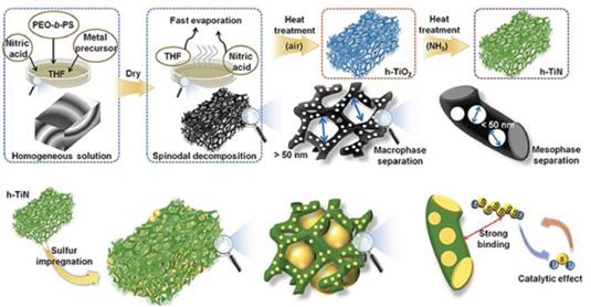연구팀이 개발한 다차원 상분리 현상을 유도하는 합성법의 모식도. 이 과정을 거치면 여러 기공 크기를 갖는 티타늄질화물 황 담지체가 만들어진다. KAIST 제공