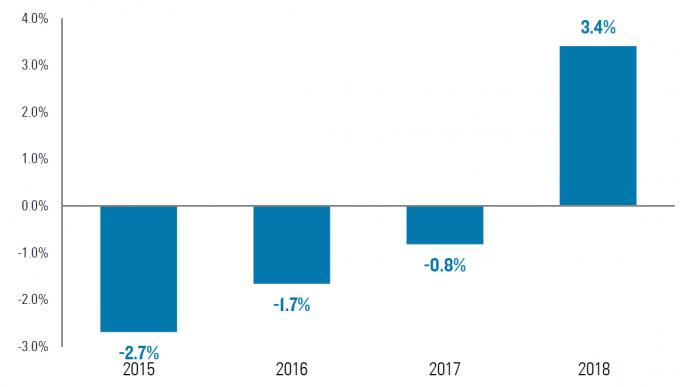 지난 2015년부터 2018년까지 미국의 CO2배출량 변화 추이. 로디엄그룹의 분석결과 2015년부터 CO2배출량의 감소세가 둔화됐으며, 2018년에는 약 3.4%가량 큰폭으로 상승한것으로 확인됐다.-로디엄그룹 보고서 캡처 제공