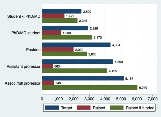 연구자의 신분별 크라우드펀딩 차이. 학생이 목표액에 비해 모금액이 많고 박사후연구원도 비교적 많았다. 하지만 교수는 모금액 평균이 적었다.