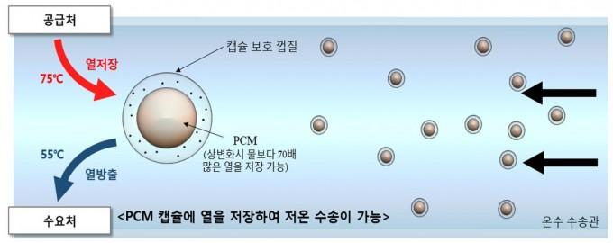 '상변화 물질(PCM) 캡슐을 이용한 열 수송 시스템'의 저온 난방 열 수송 원리. - 자료: 한국과학기술연구원