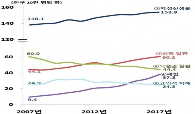 한국의 인구 10만 명 당 사망자 수 비율(조사망률) 추세. 사망 원인 1위라 맨 위에 표시돼 있다. 지속적인 증가 추세다. -사진 제공 통계청
