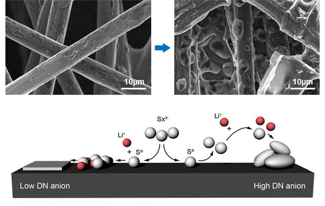 기존 리튬비스마이드를 전해질로 쓴 경우 황화리튬이 전극 표면에 코팅하듯 달라붙었지만(왼쪽 상단) 전해질을 음이온을 갖는 리튬염으로 교체하자 황화리튬이 전극 표면에 입체 구조로 자라나 전극 표면을 덮는 비율이 줄었다. KAIST 제공