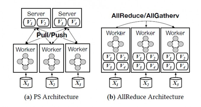 두 가지 딥러닝 시스템 구조를 표현한 그림. 왼쪽은 파라미터 서버 방식으로 레이어 간 연결선이 적은 자연어 처리 등에 유리하다. 오른쪽은 AR 방식으로 레이어 간 연결선이 빼곡한 이미지 처리에 유리하다. 서울대 컴퓨터공학과 연구팀은 목적에 따라 이 두 가지 방식을 최적화해 사용하는 분산 학습 시스템 ′패럴랙스′를 개발했다. -사진 제공 아카이브 논문 캡쳐
