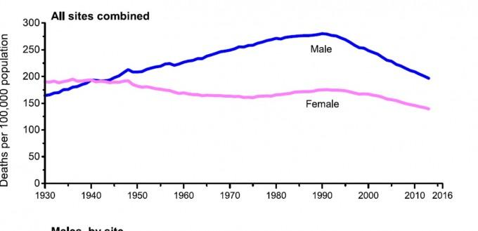 미국의 암 사망률 추이. 1991년을 정점으로 떨어지고 있다. 파란색이 남성, 분홍색이 여성이다. -사진 제공 임상암저널