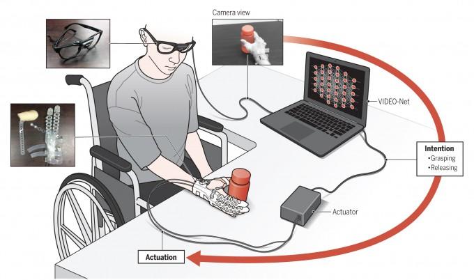 영상으로 사람의 움직임만 보고 그 의도를 파악해 스스로 작동하는 지능형 웨어러블 로봇 시스템의 개념도. - 자료: 사이언스 로보틱스