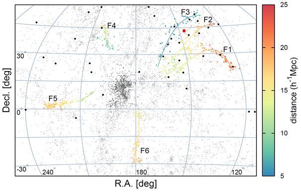 처녀자리 은하단(중심 부근 작은 점들의 집합)과 은하단에 연결된 6개의 은하 필라멘트(F1~F6). 검은색 원이 텔레스코프 어레이 실험에서 검출된 초고에너지 우주선이다. F1~F3 필라멘트 부근에서 많은 초고에너지 우주선이 발견됐다. -사진제공 UNIST