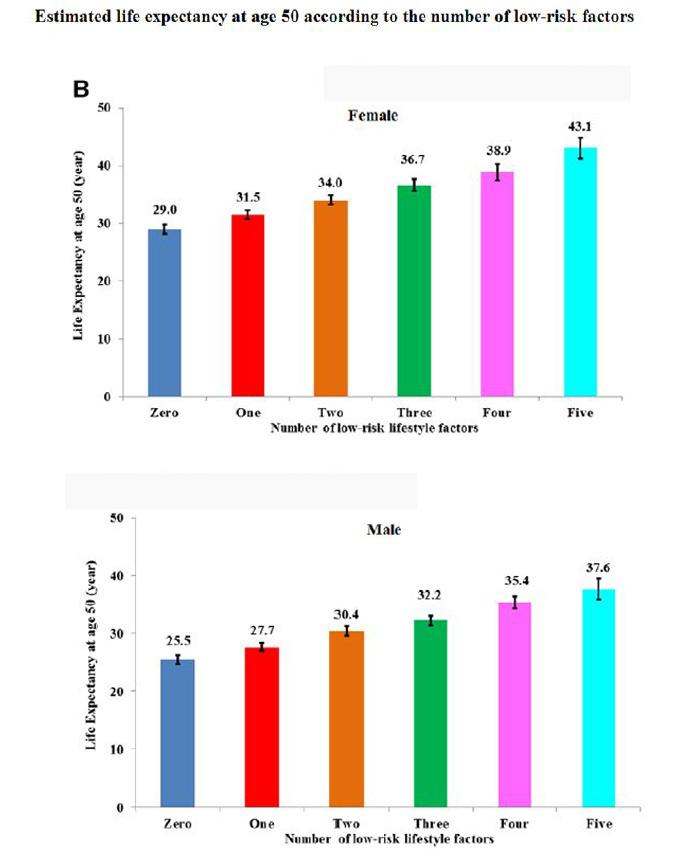 5가지 생활습관 가운데 좋은 쪽을 지닌 게 많을수록 50세의 기대여명이 늘어난다. (위 그림)은 여성으로 5가지 다 나쁜 쪽에 비해 다 좋은 쪽이 14년이나 더 길다. (아래그림)은 남성으로 5가지 다 나쁜 쪽에 비해 다 좋은 쪽이 12.2년이 더 길다. '혈액순환' 제공